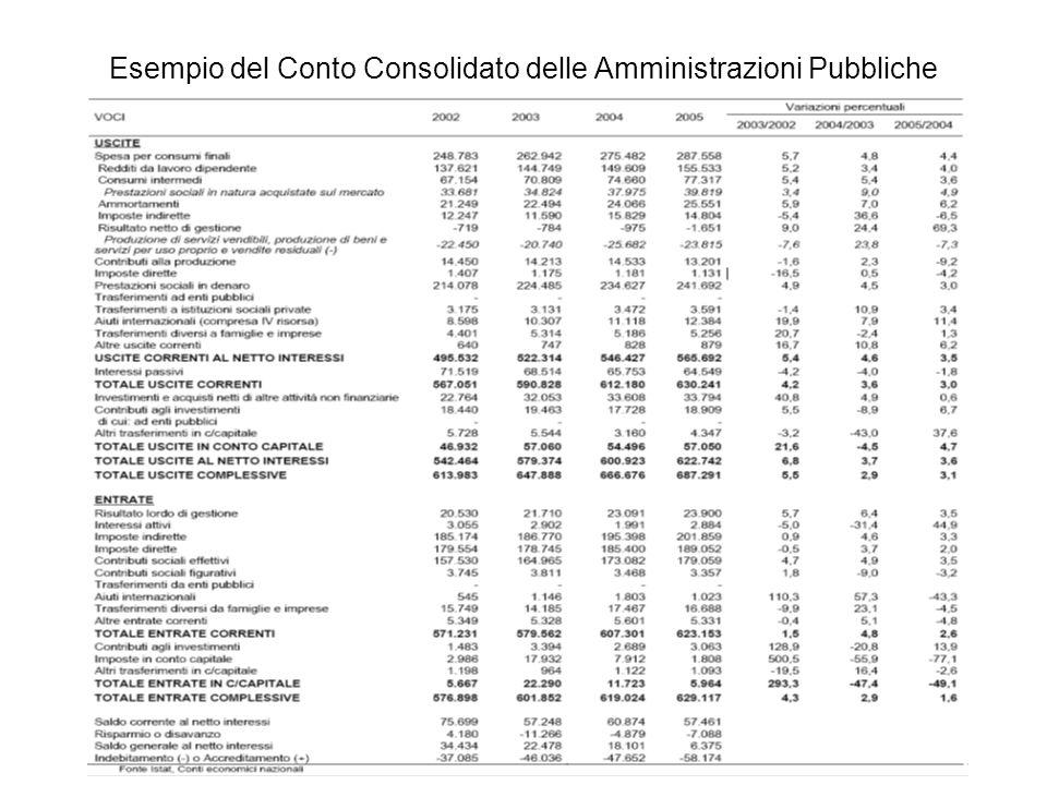 Esempio del Conto Consolidato delle Amministrazioni Pubbliche