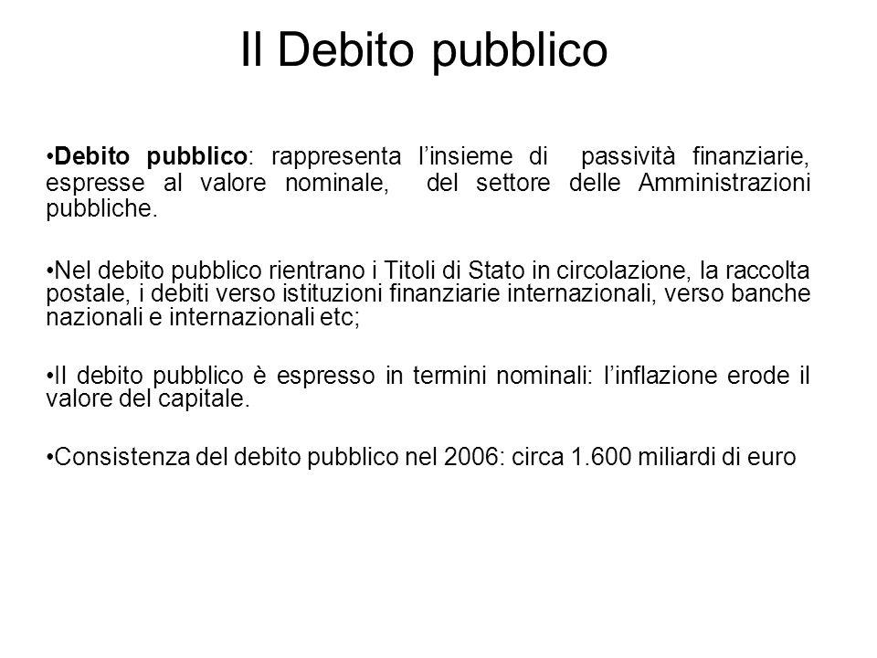 Il Debito pubblico Debito pubblico: rappresenta linsieme di passività finanziarie, espresse al valore nominale, del settore delle Amministrazioni pubbliche.