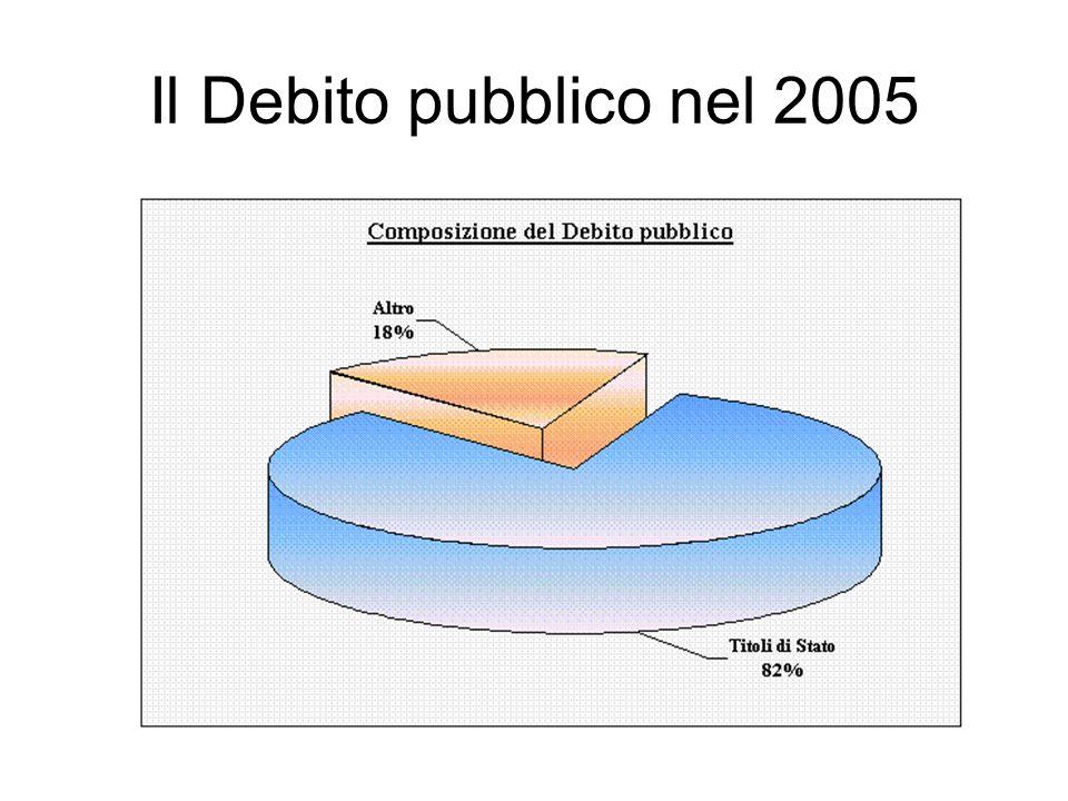 Il Debito pubblico nel 2005