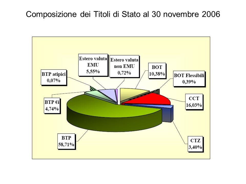 Composizione dei Titoli di Stato al 30 novembre 2006