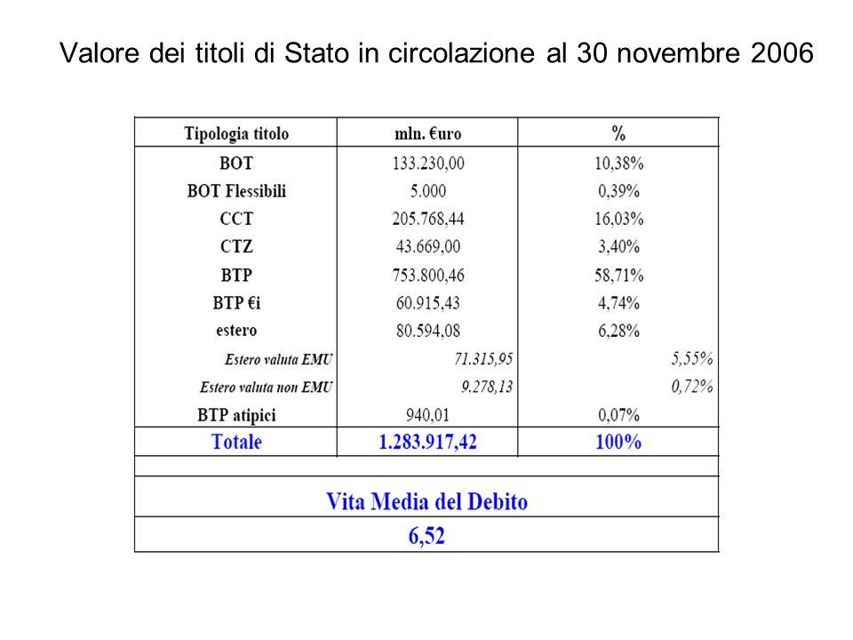 Valore dei titoli di Stato in circolazione al 30 novembre 2006