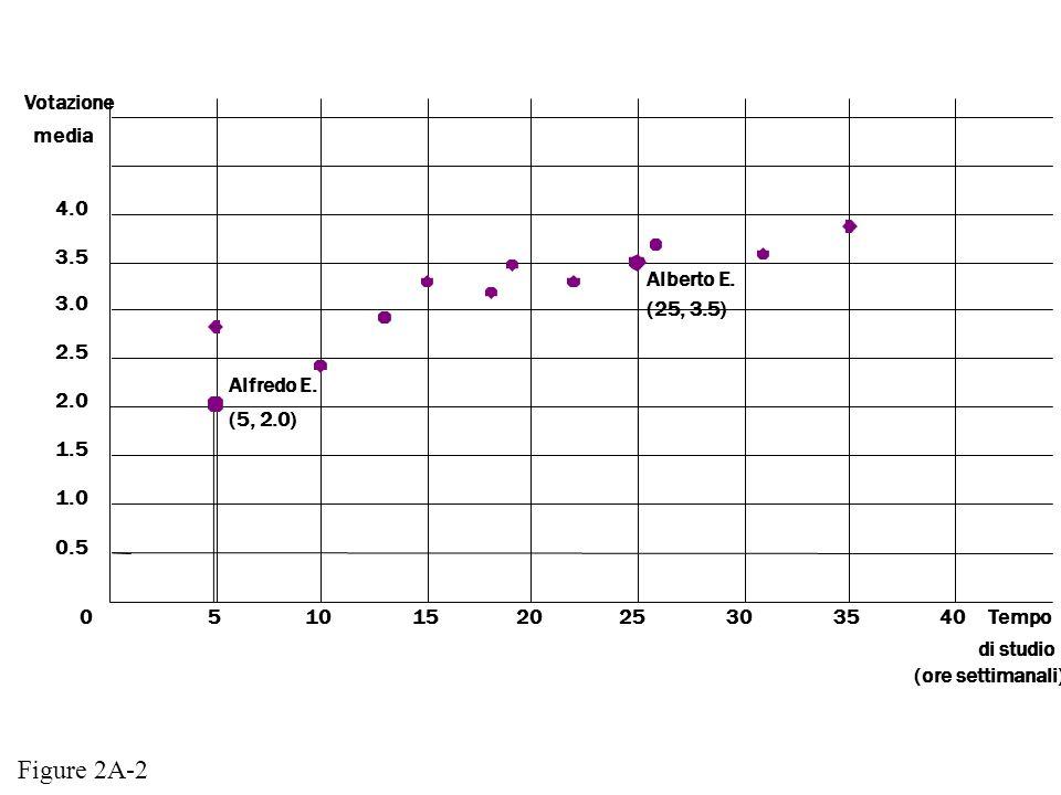 Votazione media 2.5 2.0 1.5 1.0 0.5 40Tempo di studio (ore settimanali) 3.0 3.5 4.0 05101520253035 Alfredo E. (5, 2.0) Alberto E. (25, 3.5) Figure 2A-