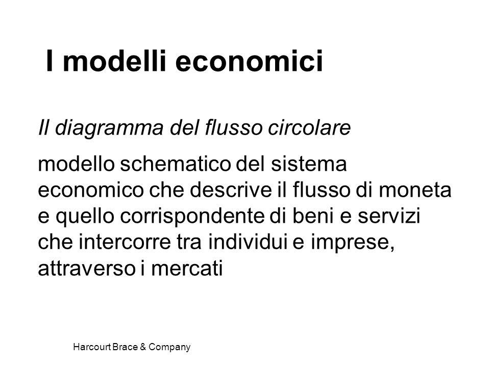 Harcourt Brace & Company Il diagramma del flusso circolare modello schematico del sistema economico che descrive il flusso di moneta e quello corrispo