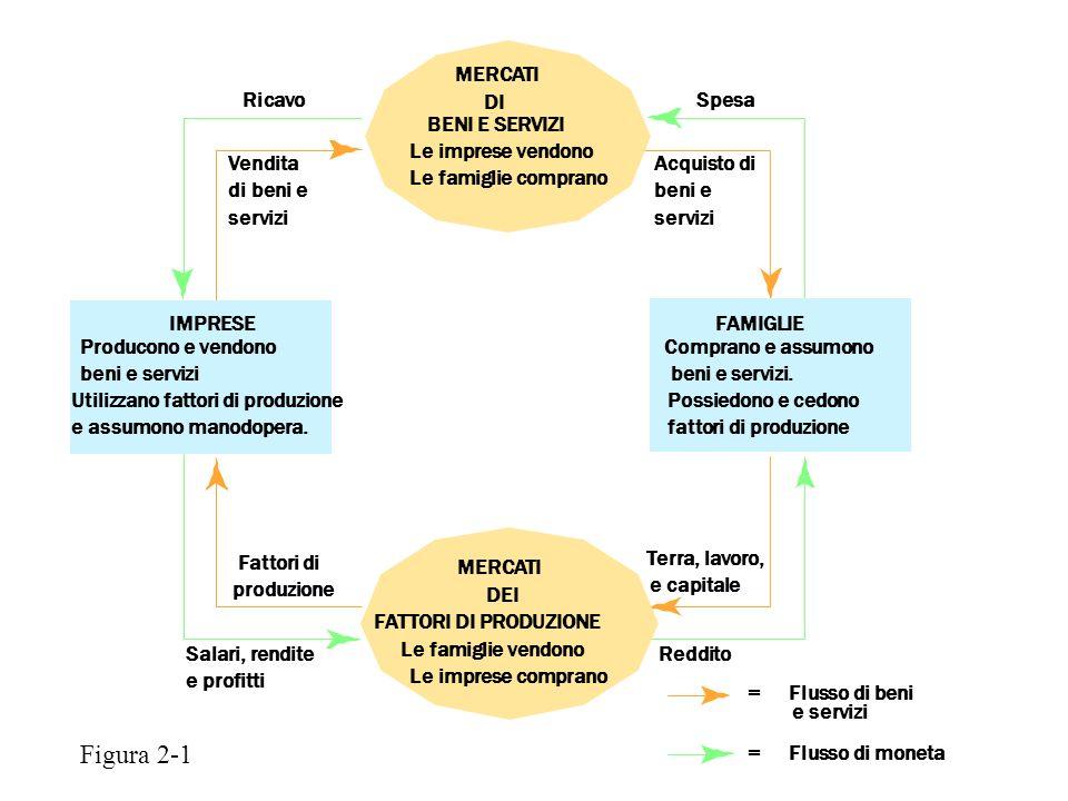 I modelli economici La frontiera delle possibilità di produzione grafico che mostra le combinazioni di produzione che un sistema economico può raggiungere, date le risorse disponibili e lo stato della tecnologia
