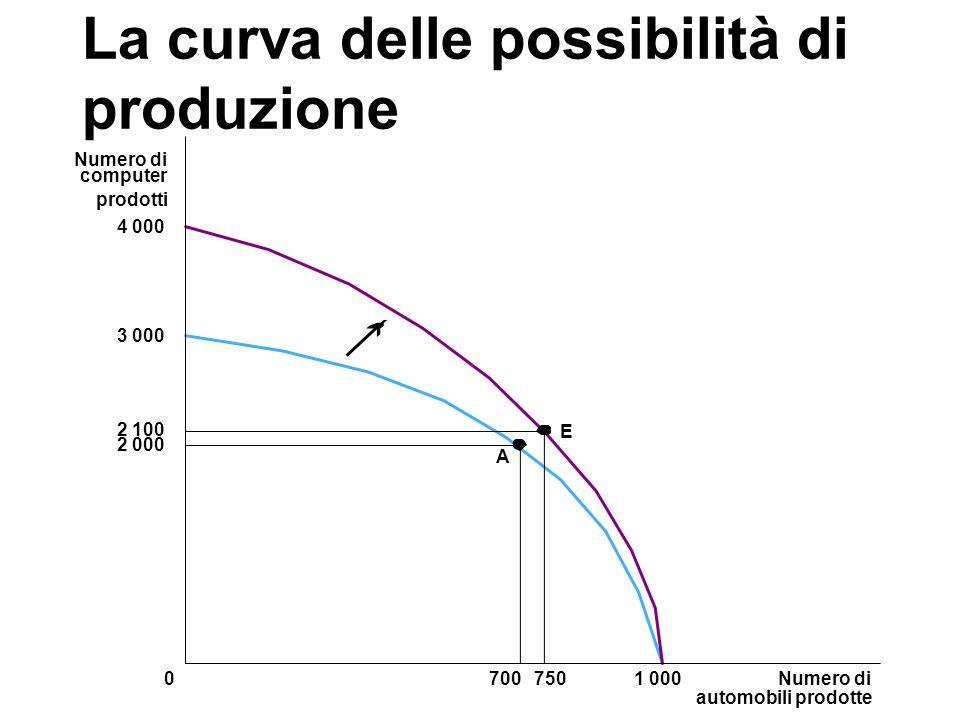 La curva delle possibilità di produzione 3 000 2 000 2 100 A Numero di automobili prodotte 70075001 000 Numero di computer prodotti 4 000 E