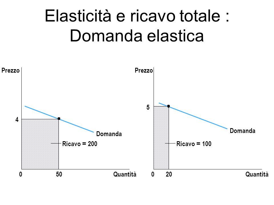 Elasticità e ricavo totale : Domanda elastica Domanda Quantità0 Prezzo 4 50 Domanda Quantità0 Prezzo Ricavo = 100 5 20 Ricavo = 200