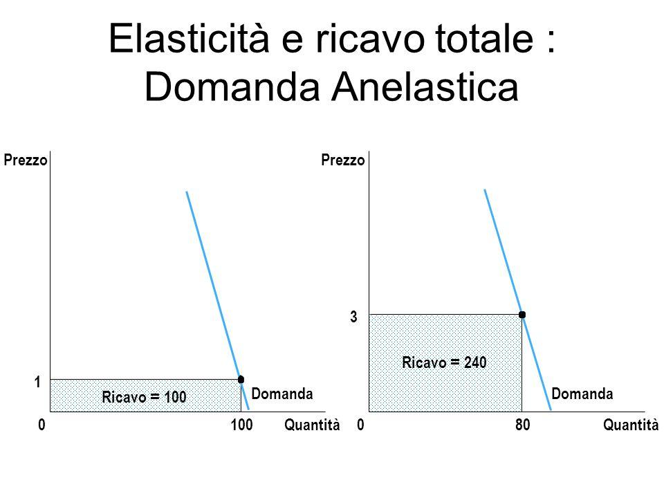 Elasticità e ricavo totale : Domanda Anelastica 3 Quantità0 Prezzo 80 Ricavo = 240 Domanda 1 Quantità0 Ricavo = 100 100 Prezzo