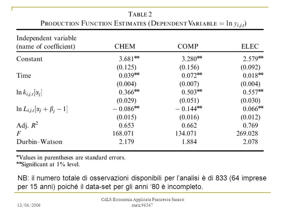 13/06/2006 CdLS Economia Applicata Francesca Saraco matr.96567 NB: il numero totale di osservazioni disponibili per lanalisi è di 833 (64 imprese per