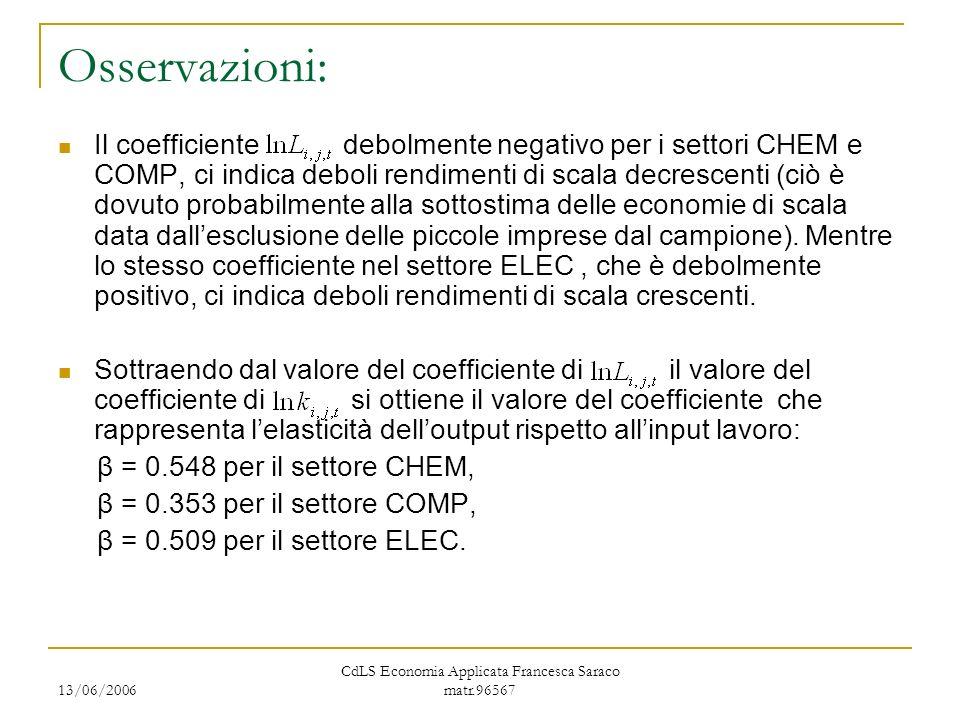 13/06/2006 CdLS Economia Applicata Francesca Saraco matr.96567 Osservazioni: Il coefficiente debolmente negativo per i settori CHEM e COMP, ci indica deboli rendimenti di scala decrescenti (ciò è dovuto probabilmente alla sottostima delle economie di scala data dallesclusione delle piccole imprese dal campione).