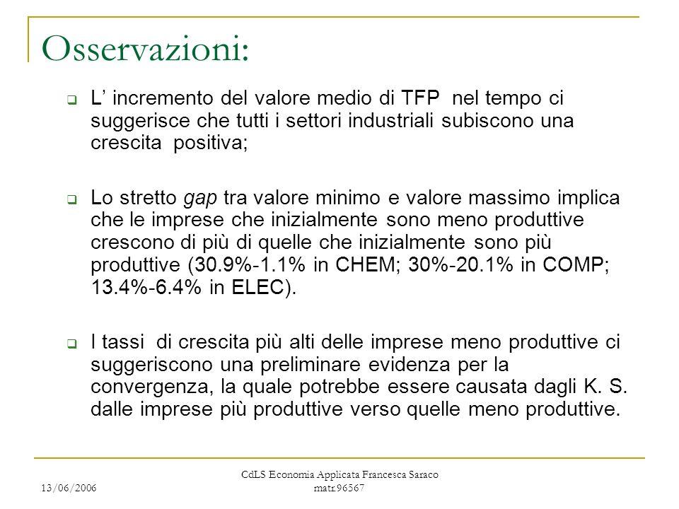 13/06/2006 CdLS Economia Applicata Francesca Saraco matr.96567 Osservazioni: L incremento del valore medio di TFP nel tempo ci suggerisce che tutti i settori industriali subiscono una crescita positiva; Lo stretto gap tra valore minimo e valore massimo implica che le imprese che inizialmente sono meno produttive crescono di più di quelle che inizialmente sono più produttive (30.9%-1.1% in CHEM; 30%-20.1% in COMP; 13.4%-6.4% in ELEC).