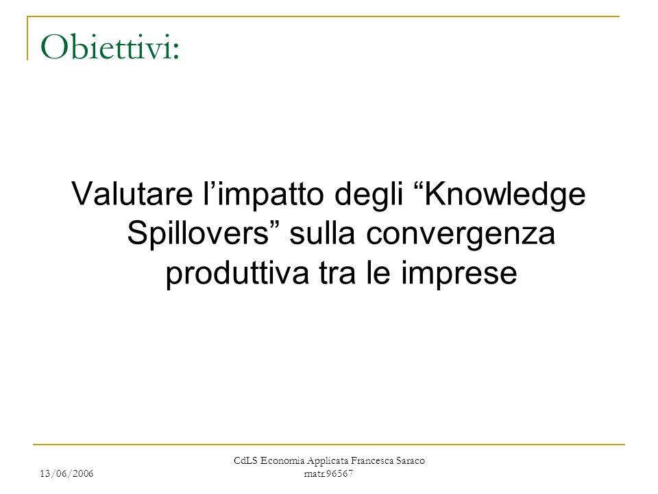 13/06/2006 CdLS Economia Applicata Francesca Saraco matr.96567 Obiettivi: Valutare limpatto degli Knowledge Spillovers sulla convergenza produttiva tra le imprese