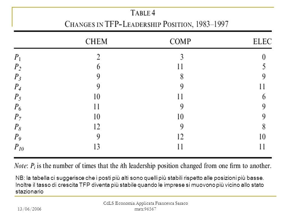 13/06/2006 CdLS Economia Applicata Francesca Saraco matr.96567 NB: la tabella ci suggerisce che i posti più alti sono quelli più stabili rispetto alle posizioni più basse.