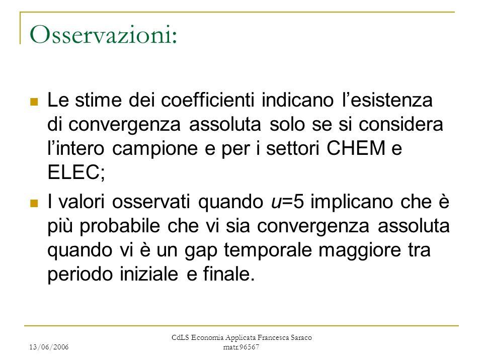 13/06/2006 CdLS Economia Applicata Francesca Saraco matr.96567 Osservazioni: Le stime dei coefficienti indicano lesistenza di convergenza assoluta solo se si considera lintero campione e per i settori CHEM e ELEC; I valori osservati quando u=5 implicano che è più probabile che vi sia convergenza assoluta quando vi è un gap temporale maggiore tra periodo iniziale e finale.