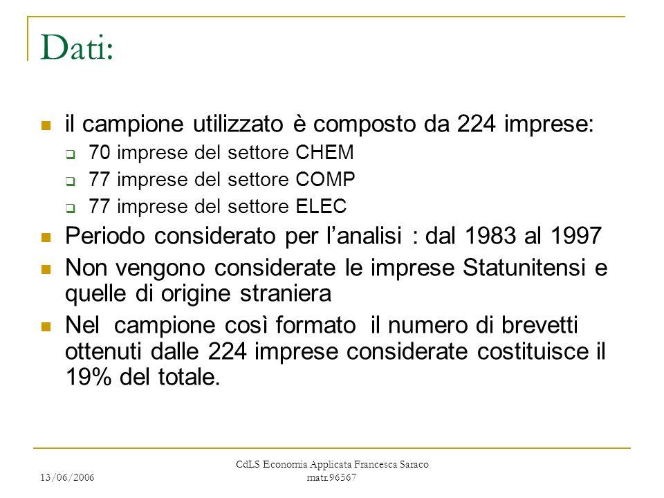13/06/2006 CdLS Economia Applicata Francesca Saraco matr.96567 Dati: il campione utilizzato è composto da 224 imprese: 70 imprese del settore CHEM 77