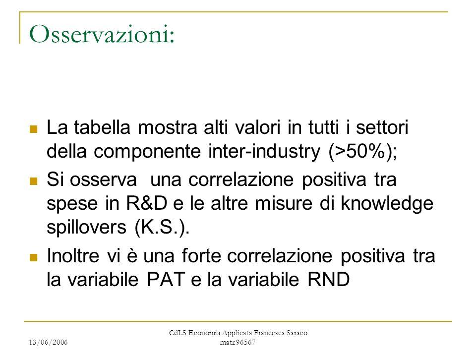 13/06/2006 CdLS Economia Applicata Francesca Saraco matr.96567 Osservazioni: La tabella mostra alti valori in tutti i settori della componente inter-industry (>50%); Si osserva una correlazione positiva tra spese in R&D e le altre misure di knowledge spillovers (K.S.).