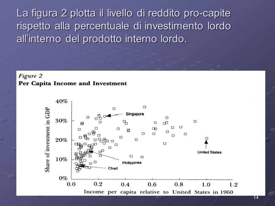 14 La figura 2 plotta il livello di reddito pro-capite rispetto alla percentuale di investimento lordo allinterno del prodotto interno lordo.
