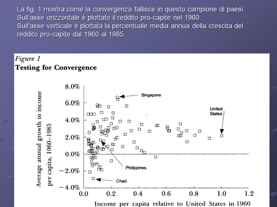 6 La fig. 1 mostra come la convergenza fallisce in questo campione di paesi. Sullasse orizzontale è plottato il reddito pro-capite nel 1960. Sullasse