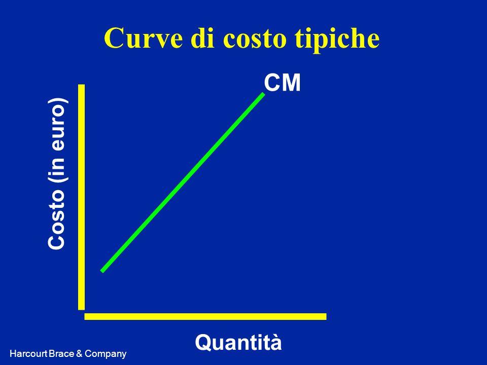 Harcourt Brace & Company Curve di costo tipiche Costo (in euro) Quantità CM