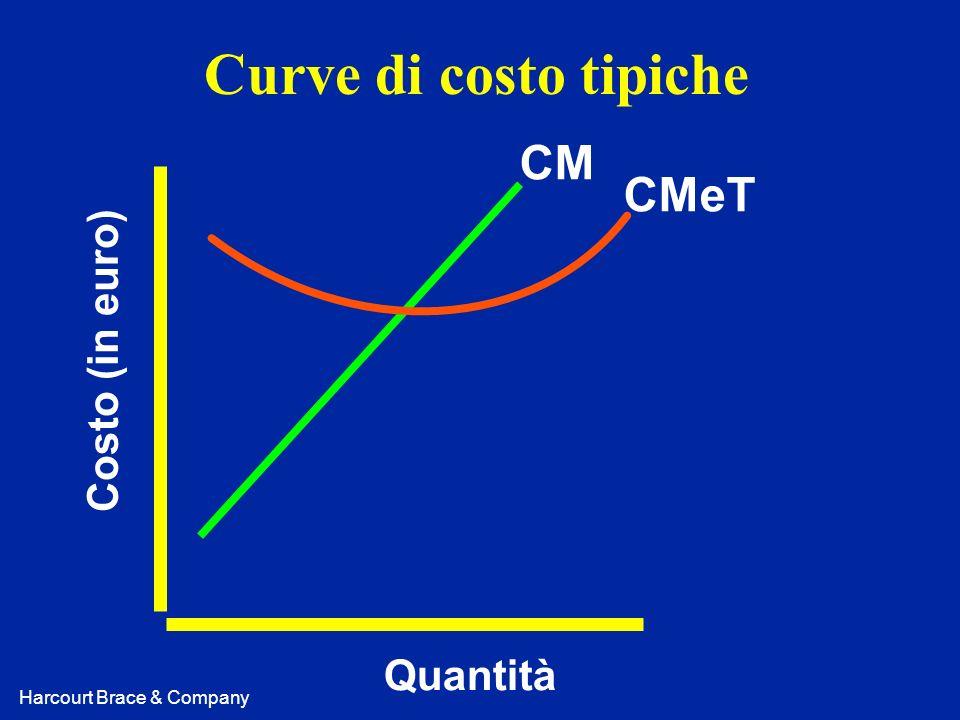 Harcourt Brace & Company Curve di costo tipiche Costo (in euro) Quantità CM CMeT