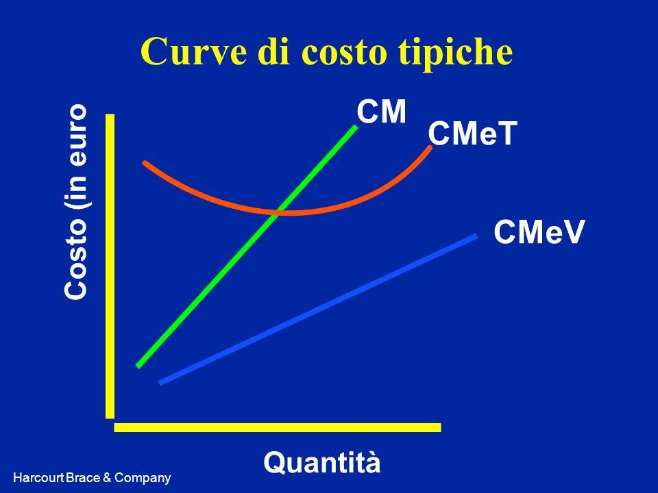 Harcourt Brace & Company Curve di costo tipiche Costo (in euro Quantità CM CMeT CMeV