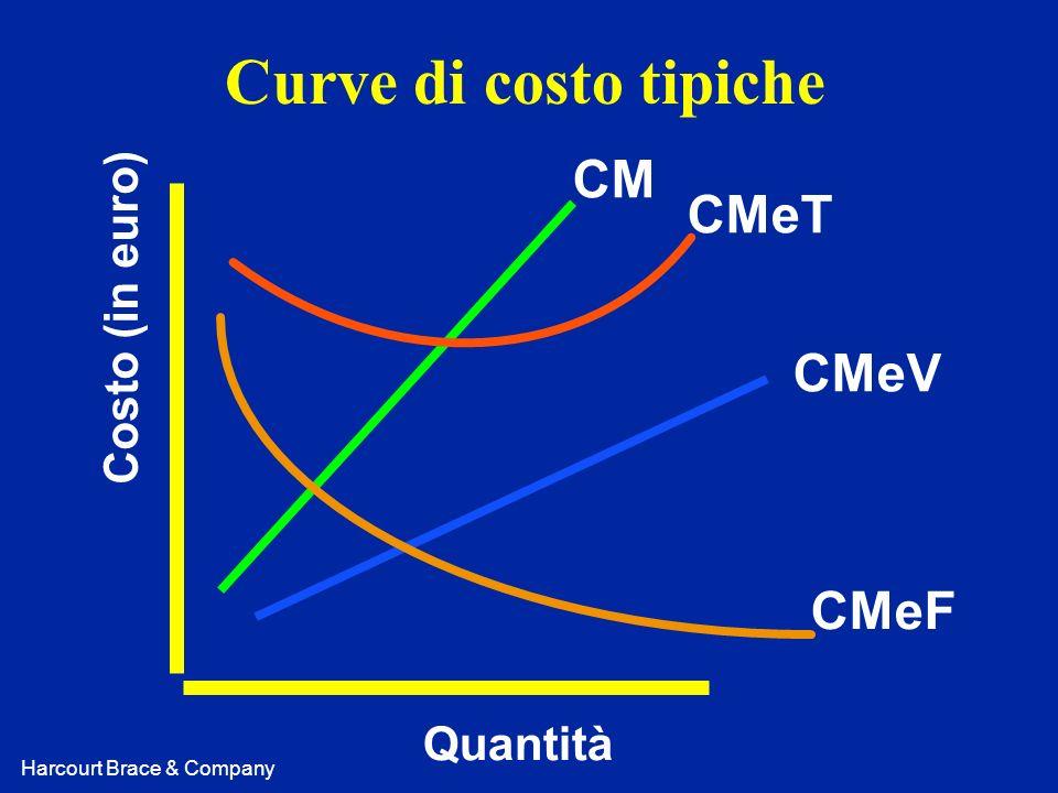 Harcourt Brace & Company Curve di costo tipiche Costo (in euro) Quantità CM CMeT CMeV CMeF