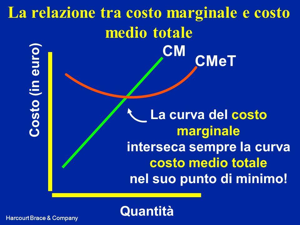 Harcourt Brace & Company La relazione tra costo marginale e costo medio totale Costo (in euro) Quantità CM CMeT La curva del costo marginale interseca