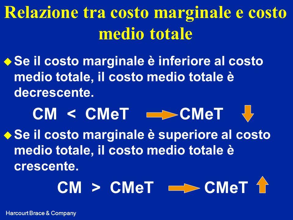 Harcourt Brace & Company Relazione tra costo marginale e costo medio totale u Se il costo marginale è inferiore al costo medio totale, il costo medio