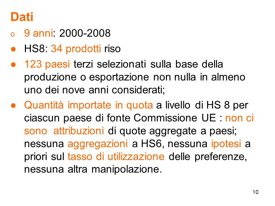 10 Dati o 9 anni: 2000-2008 l HS8: 34 prodotti riso l 123 paesi terzi selezionati sulla base della produzione o esportazione non nulla in almeno uno dei nove anni considerati; l Quantità importate in quota a livello di HS 8 per ciascun paese di fonte Commissione UE : non ci sono attribuzioni di quote aggregate a paesi; nessuna aggregazioni a HS6, nessuna ipotesi a priori sul tasso di utilizzazione delle preferenze, nessuna altra manipolazione.