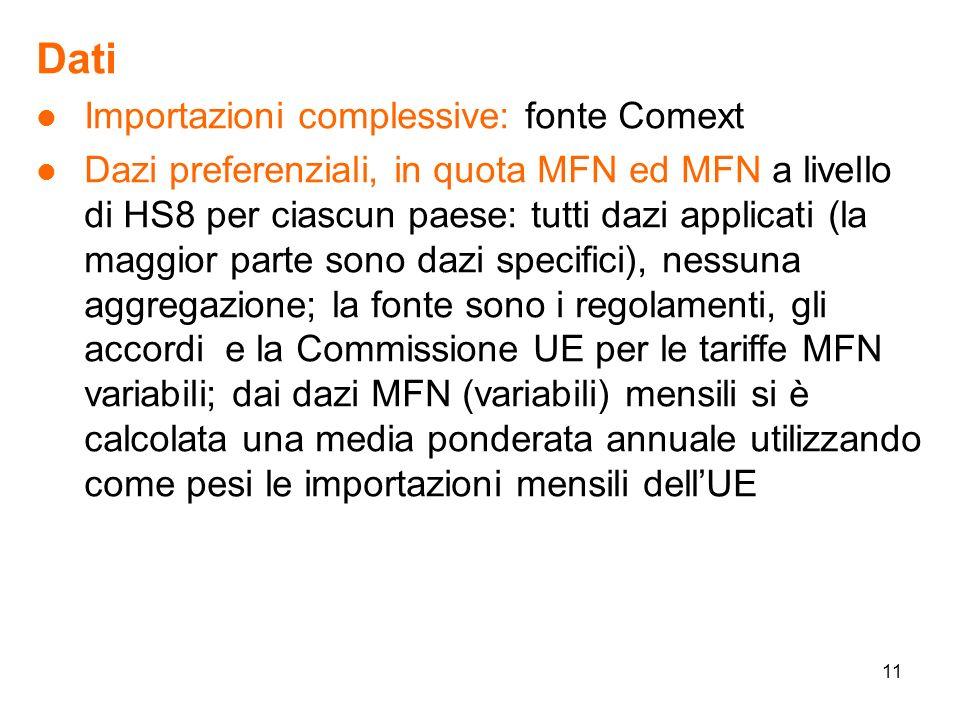 11 Dati l Importazioni complessive: fonte Comext l Dazi preferenziali, in quota MFN ed MFN a livello di HS8 per ciascun paese: tutti dazi applicati (la maggior parte sono dazi specifici), nessuna aggregazione; la fonte sono i regolamenti, gli accordi e la Commissione UE per le tariffe MFN variabili; dai dazi MFN (variabili) mensili si è calcolata una media ponderata annuale utilizzando come pesi le importazioni mensili dellUE