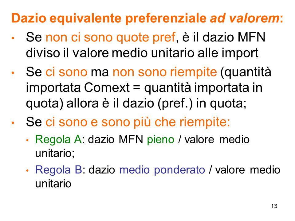 13 Dazio equivalente preferenziale ad valorem: Se non ci sono quote pref, è il dazio MFN diviso il valore medio unitario alle import Se ci sono ma non sono riempite (quantità importata Comext = quantità importata in quota) allora è il dazio (pref.) in quota; Se ci sono e sono più che riempite: Regola A: dazio MFN pieno / valore medio unitario; Regola B: dazio medio ponderato / valore medio unitario