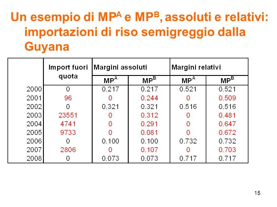 15 Un esempio di MP A e MP B, assoluti e relativi: importazioni di riso semigreggio dalla Guyana