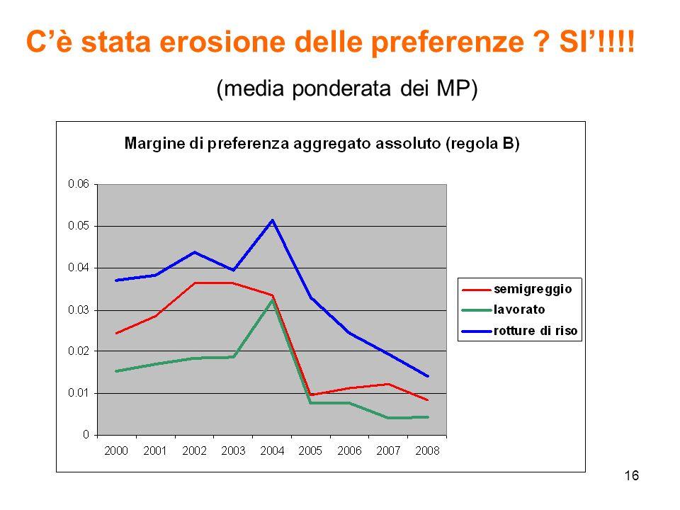 16 Cè stata erosione delle preferenze SI!!!! (media ponderata dei MP)
