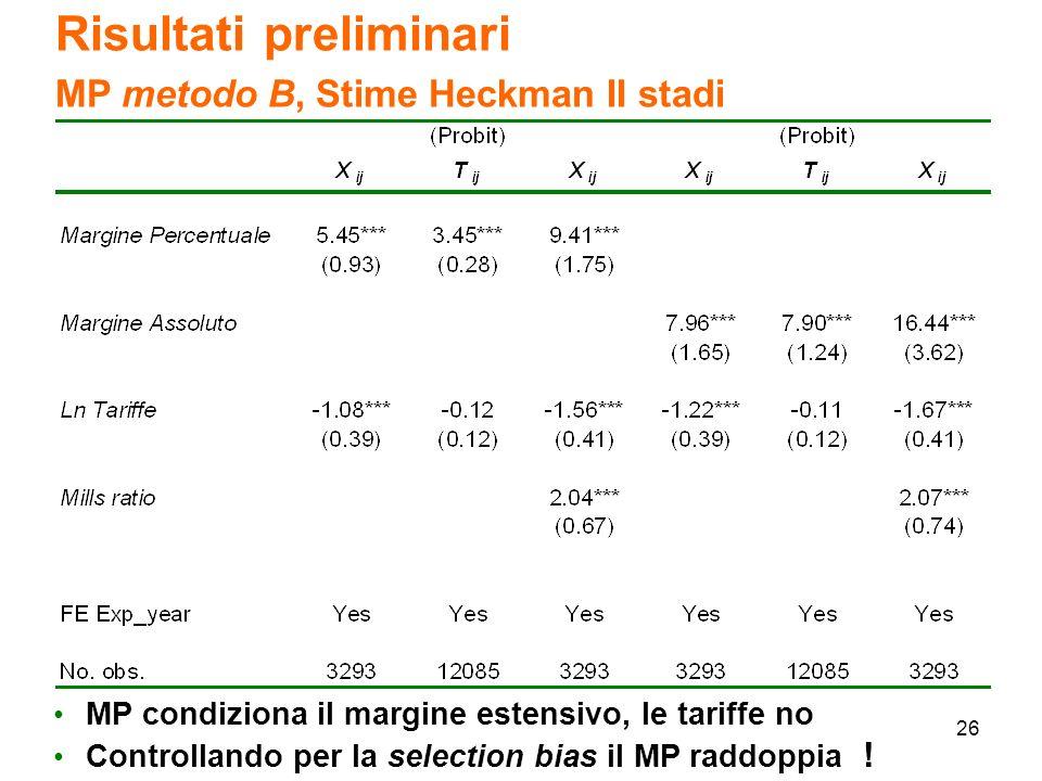 26 Risultati preliminari MP metodo B, Stime Heckman II stadi MP condiziona il margine estensivo, le tariffe no Controllando per la selection bias il MP raddoppia !