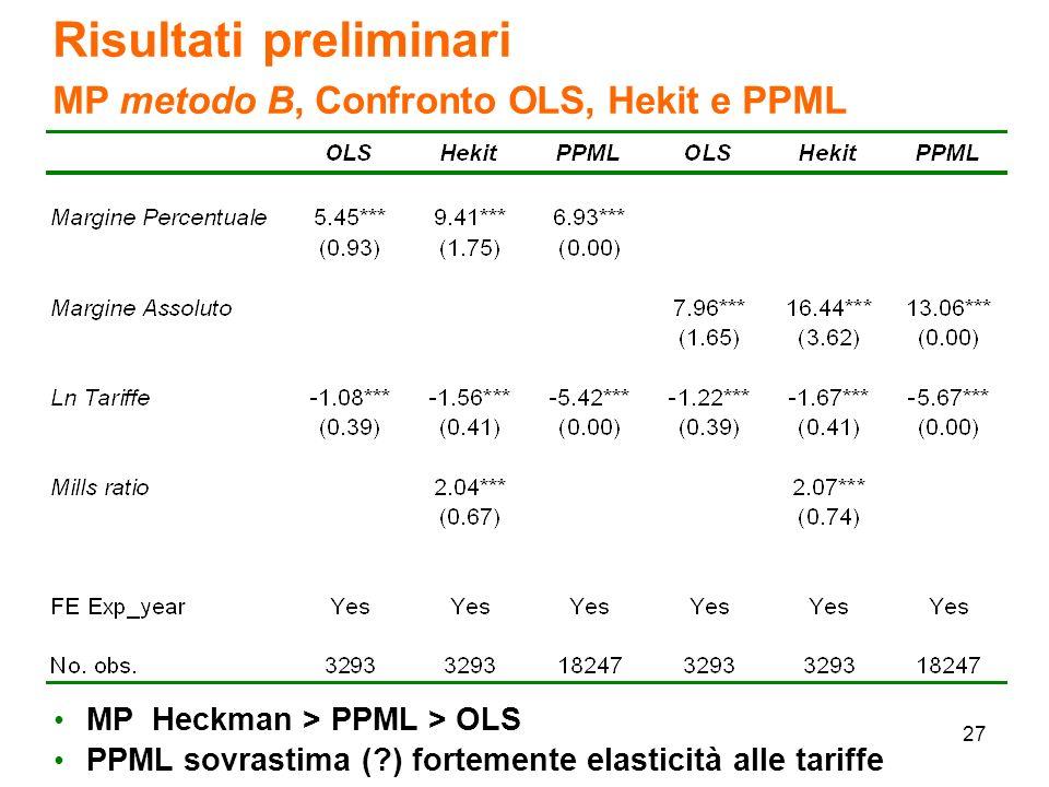 27 Risultati preliminari MP metodo B, Confronto OLS, Hekit e PPML MP Heckman > PPML > OLS PPML sovrastima ( ) fortemente elasticità alle tariffe