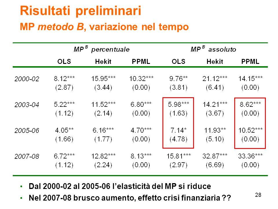 28 Risultati preliminari MP metodo B, variazione nel tempo Dal 2000-02 al 2005-06 lelasticità del MP si riduce Nel 2007-08 brusco aumento, effetto crisi finanziaria