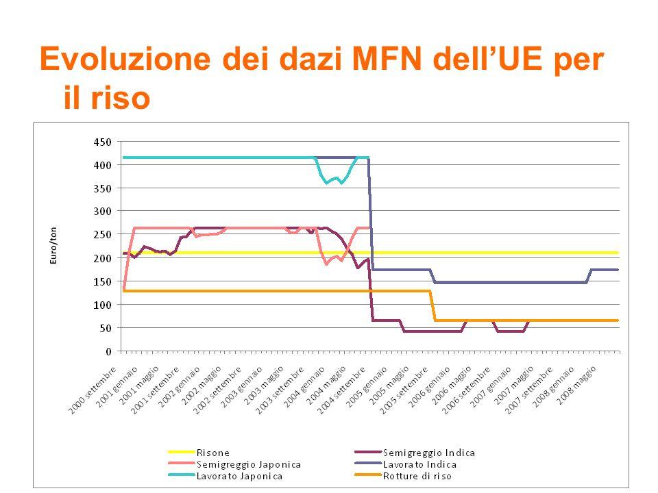 24 Risultati preliminari MP metodo A, Stime OLS + effetti fissi Le tariffe hanno un coefficiente positivo !.