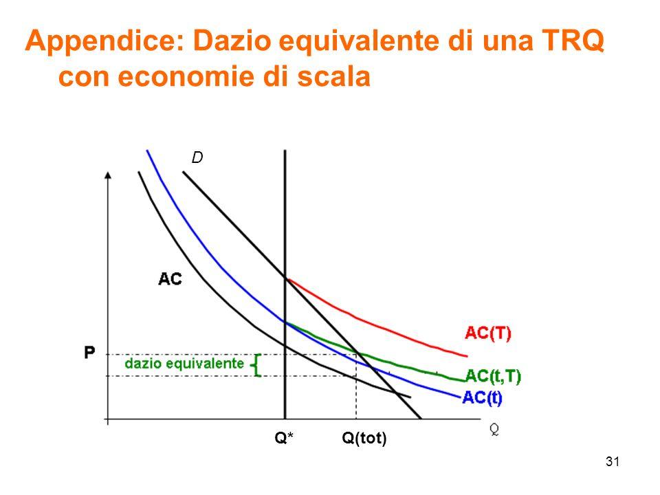 31 Appendice: Dazio equivalente di una TRQ con economie di scala D Q*Q(tot)
