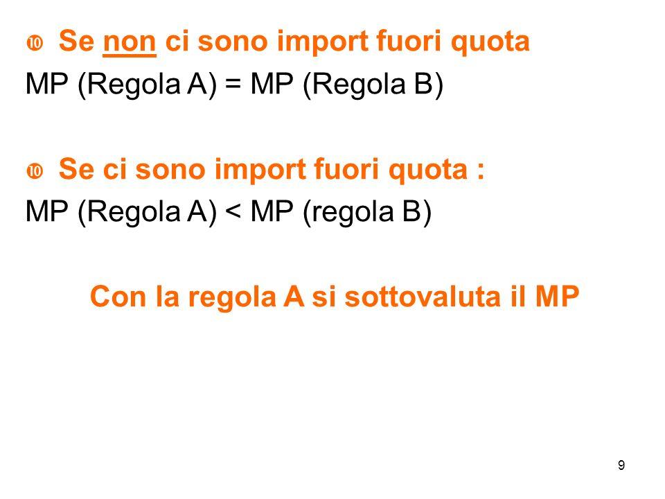 9 Se non ci sono import fuori quota MP (Regola A) = MP (Regola B) Se ci sono import fuori quota : MP (Regola A) < MP (regola B) Con la regola A si sottovaluta il MP
