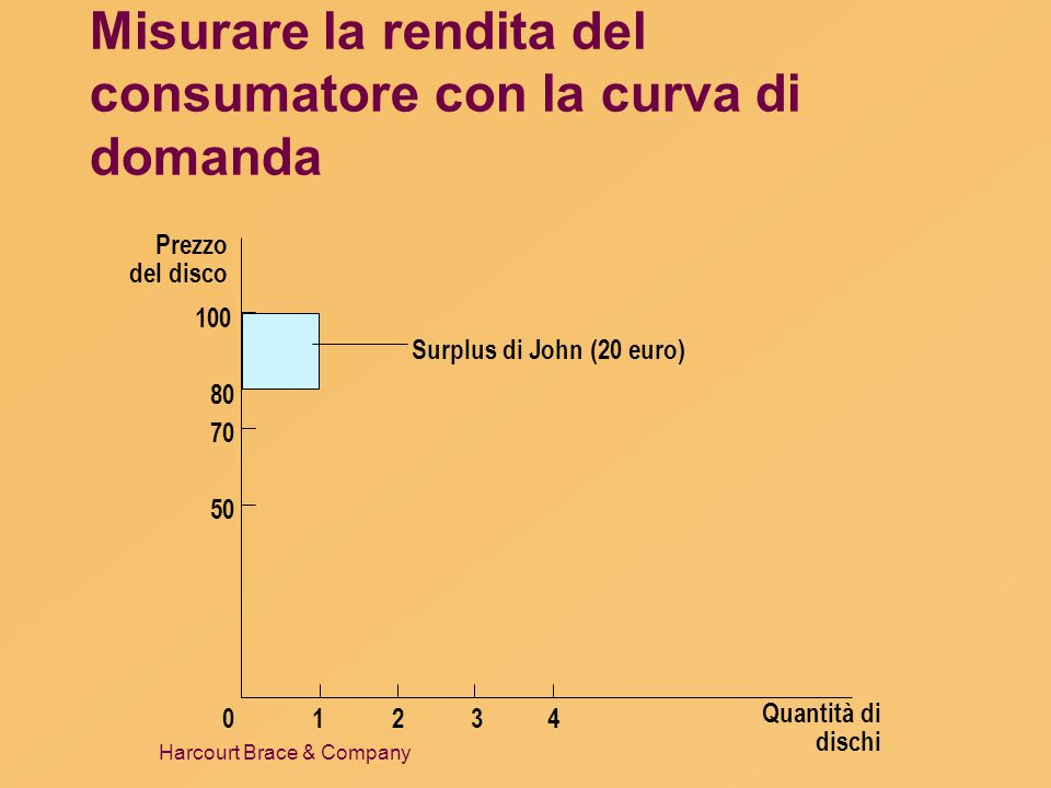 Harcourt Brace & Company Misurare la rendita del consumatore con la curva di domanda Prezzo del disco 50 70 80 0 100 1234 Quantità di dischi Surplus d
