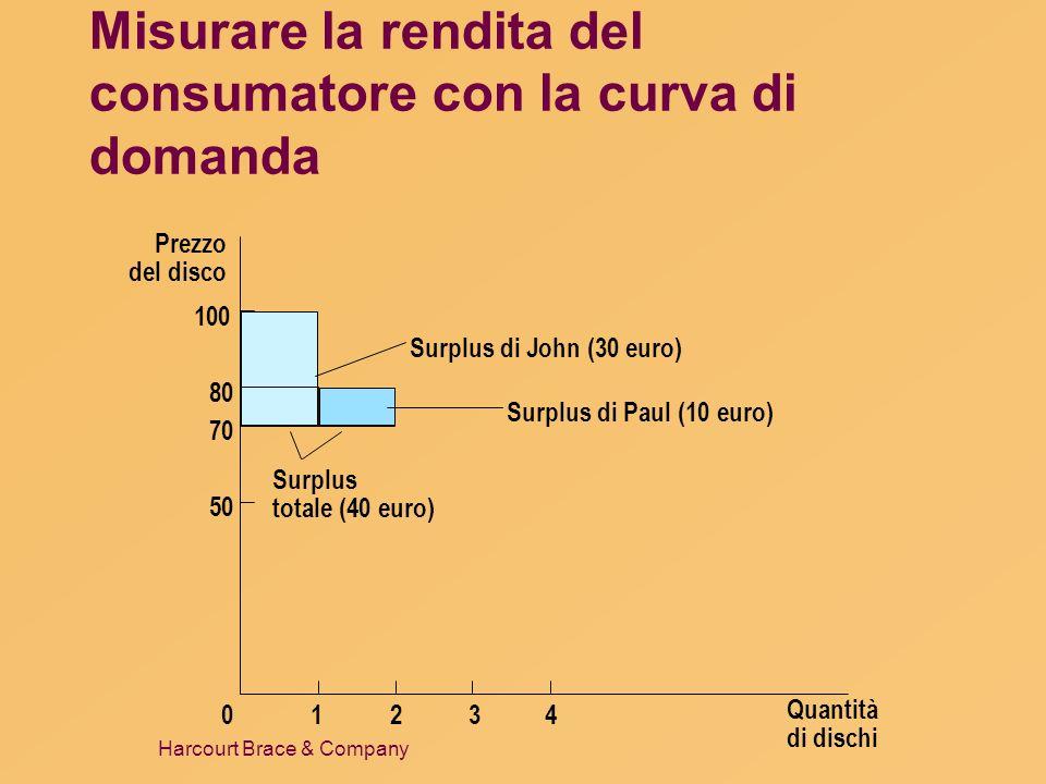 Harcourt Brace & Company Misurare la rendita del consumatore con la curva di domanda Prezzo del disco 50 70 80 0 100 1234 Surplus totale (40 euro) Qua