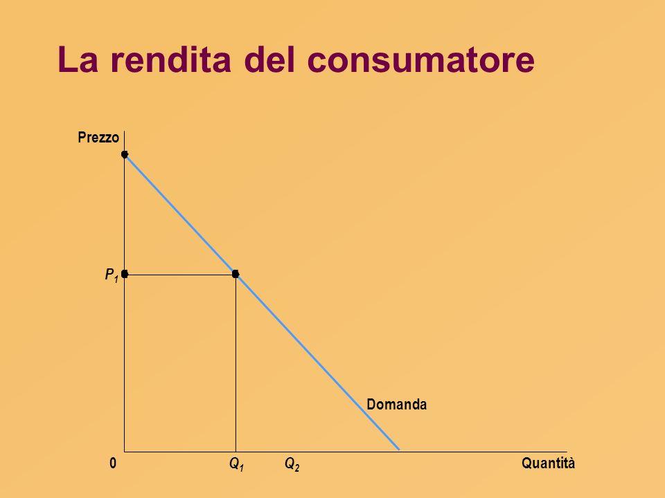 La rendita del consumatore Quantità Prezzo 0 Domanda P1P1 Q1Q1 Q2Q2