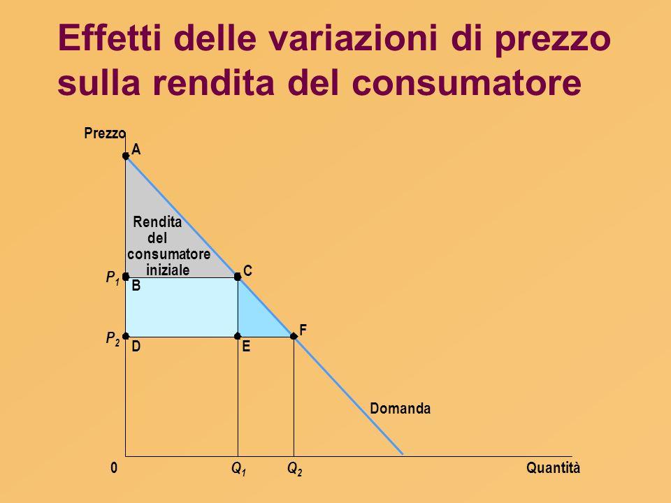 Effetti delle variazioni di prezzo sulla rendita del consumatore Quantità Prezzo 0 Domanda P1P1 P2P2 A B D C E F Q1Q1 Q2Q2 Rendita del consumatore ini