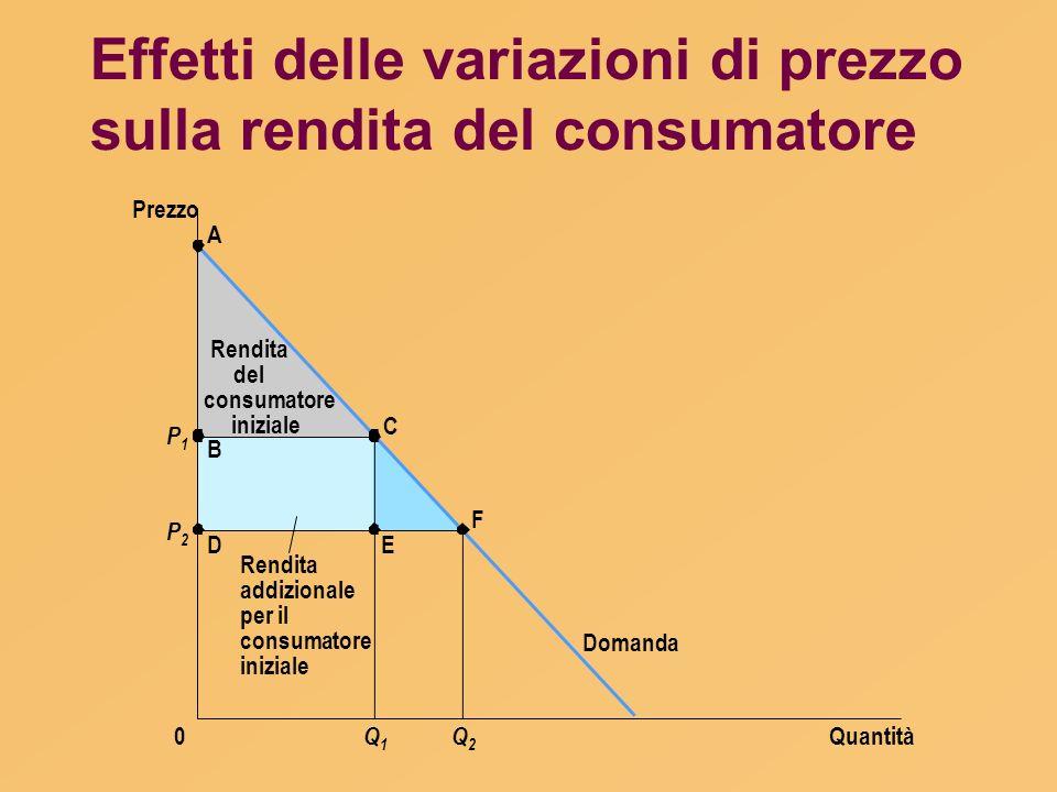 Effetti delle variazioni di prezzo sulla rendita del consumatore Quantità Prezzo 0 Domanda P1P1 P2P2 A B D C E F Q1Q1 Q2Q2 Rendita addizionale per il