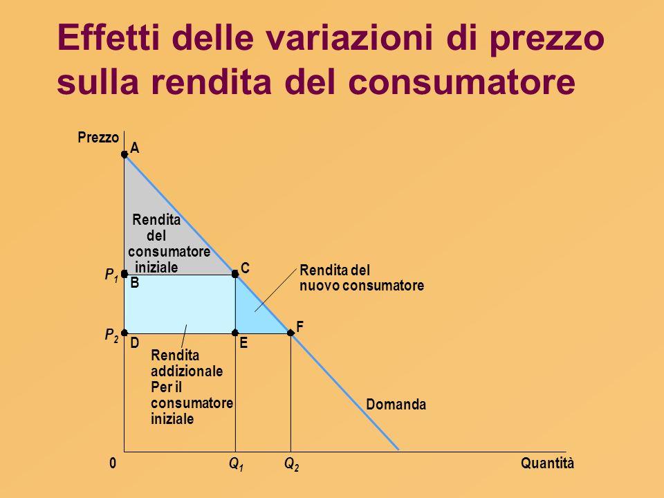 Effetti delle variazioni di prezzo sulla rendita del consumatore Quantità Prezzo 0 Domanda P1P1 P2P2 A B D C E F Q1Q1 Q2Q2 Rendita del nuovo consumato