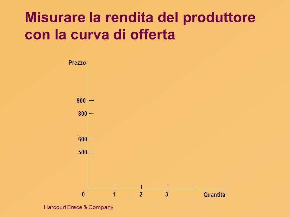 Harcourt Brace & Company Misurare la rendita del produttore con la curva di offerta Quantità Prezzo 500 800 900 0 600 123