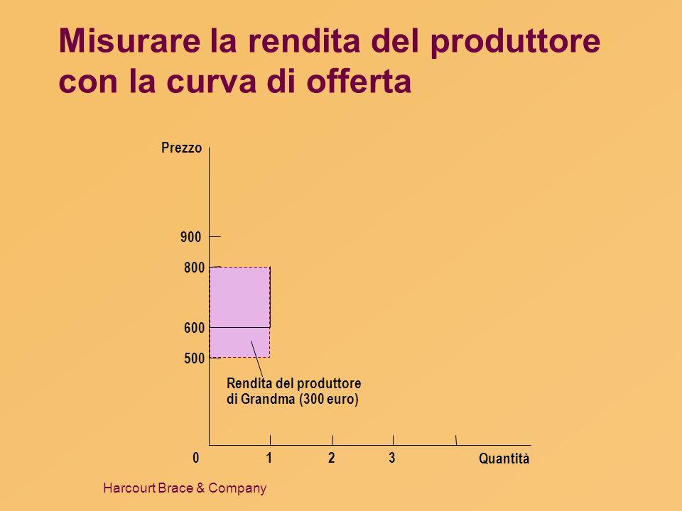 Harcourt Brace & Company Misurare la rendita del produttore con la curva di offerta Quantità Prezzo 500 800 900 0 600 123 Rendita del produttore di Gr