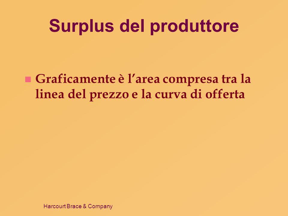 Harcourt Brace & Company Surplus del produttore n Graficamente è larea compresa tra la linea del prezzo e la curva di offerta