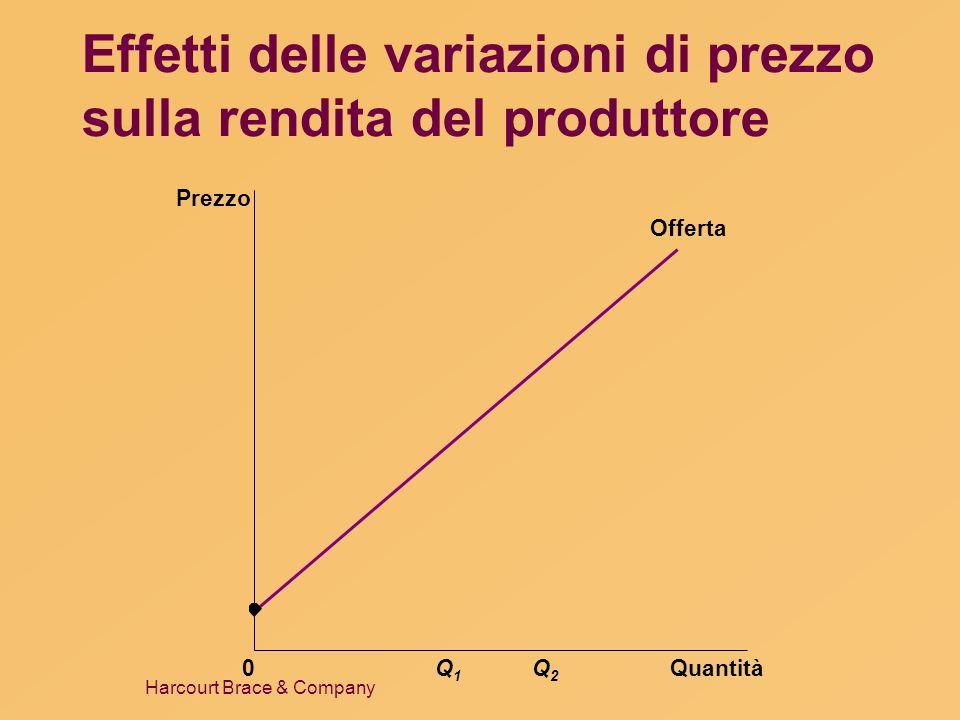 Harcourt Brace & Company Effetti delle variazioni di prezzo sulla rendita del produttore Quantità Prezzo 0 Offerta Q1Q1 Q2Q2