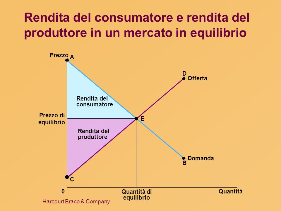 Harcourt Brace & Company Rendita del consumatore e rendita del produttore in un mercato in equilibrio Prezzo Prezzo di equilibrio 0Quantità Quantità d