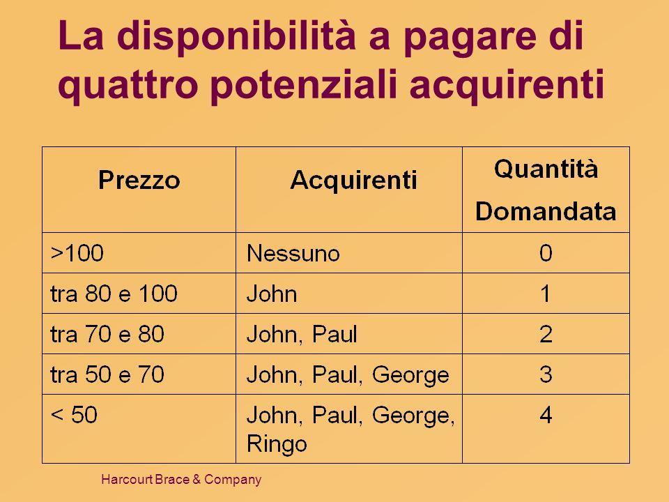 La rendita del consumatore Quantità Prezzo 0 Domanda P1P1 A B C Q1Q1 Q2Q2